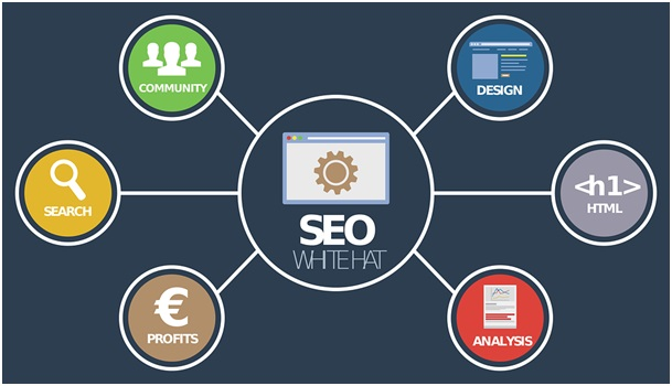 Promote your brand and content by using SEO Services