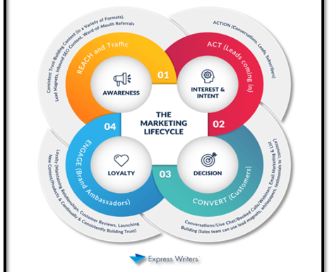 All You Need To Know Ecommerce Lifecycle Marketing